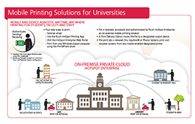 thumbnail diagram of Ricoh's mobile printing for universities solution